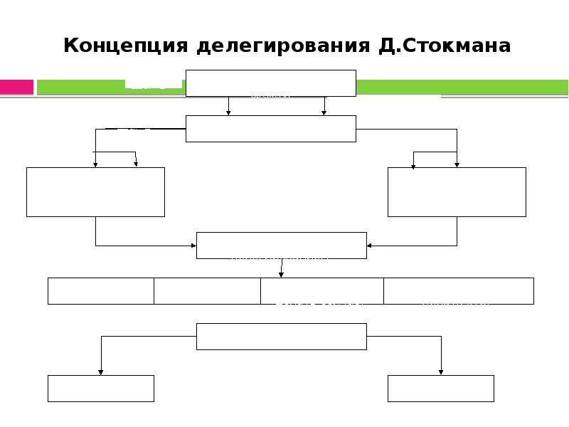 Концепция делегирования Д. Стокмана