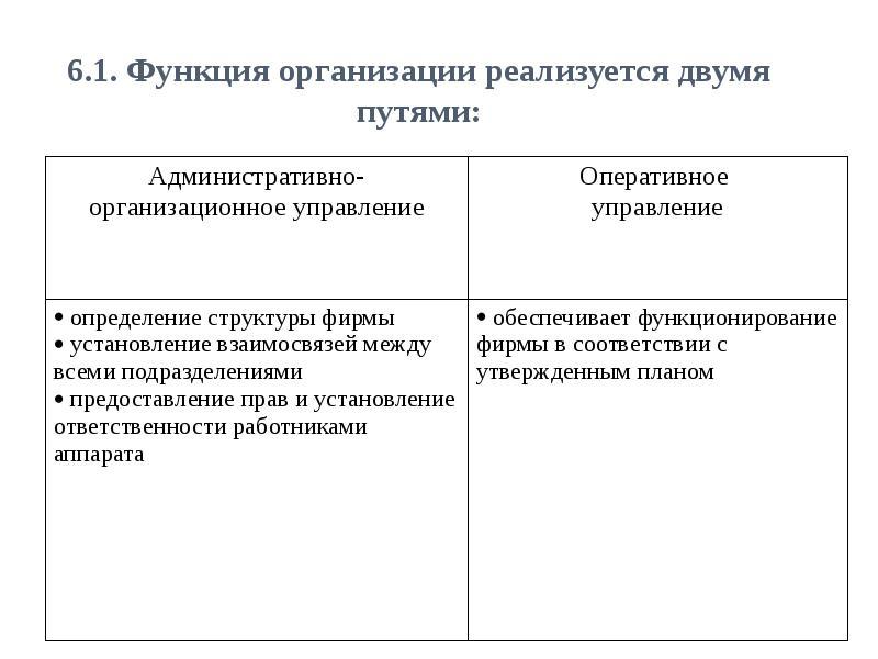 Функция организации, рис. 3
