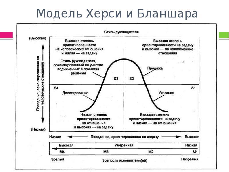 Модель Херси и Бланшара