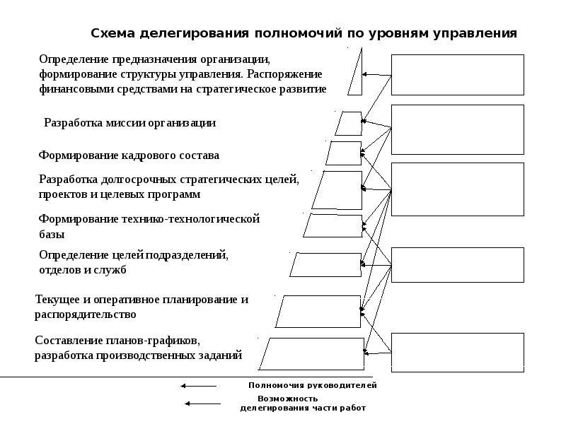Схема делегирования полномочий по уровням управления