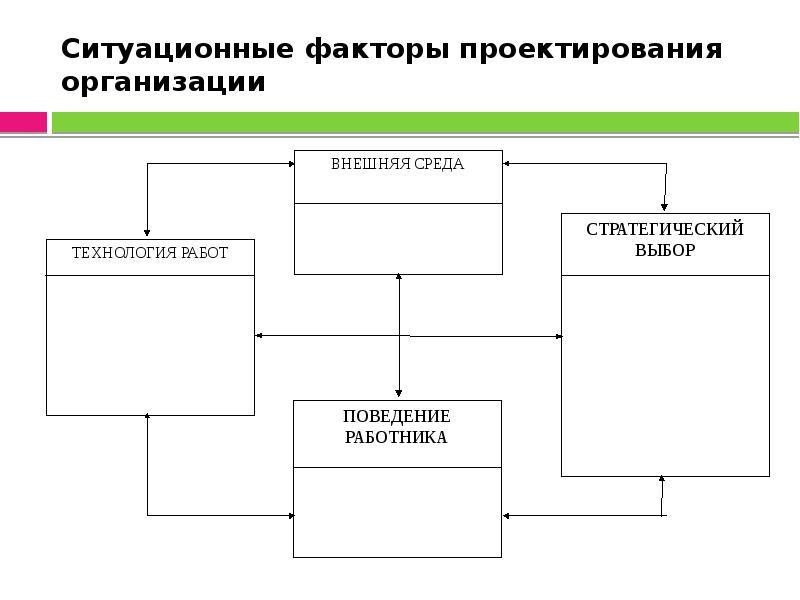 Ситуационные факторы проектирования организации