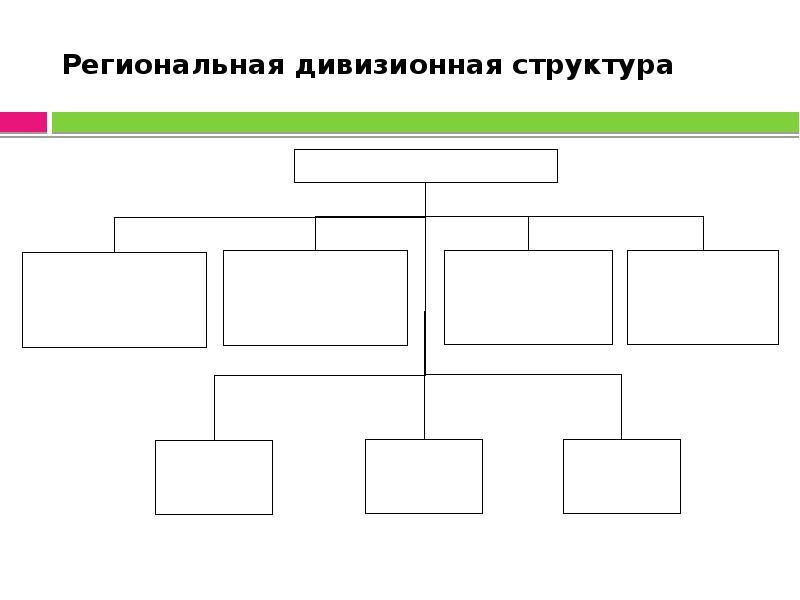 Региональная дивизионная структура