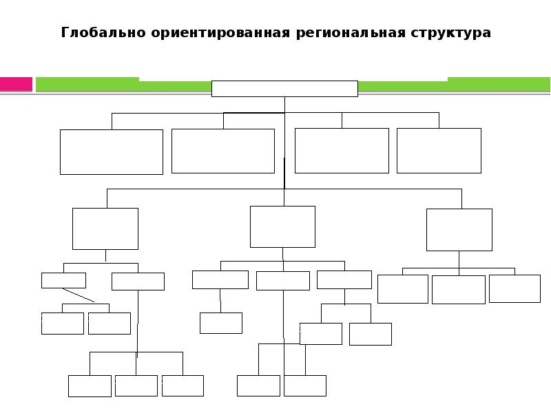 Глобально ориентированная региональная структура