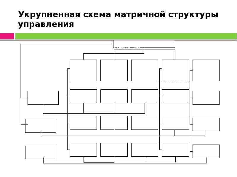 Укрупненная схема матричной структуры управления