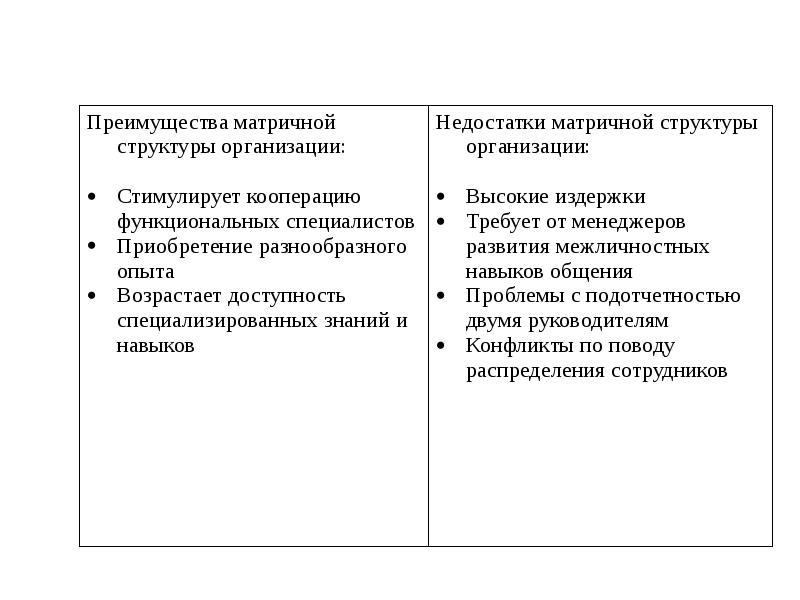 Функция организации, рис. 66