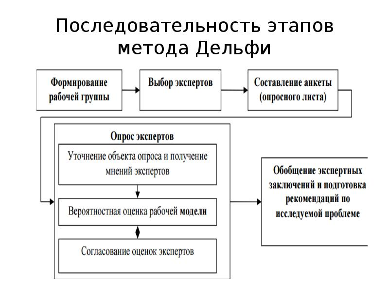 Последовательность этапов метода Дельфи