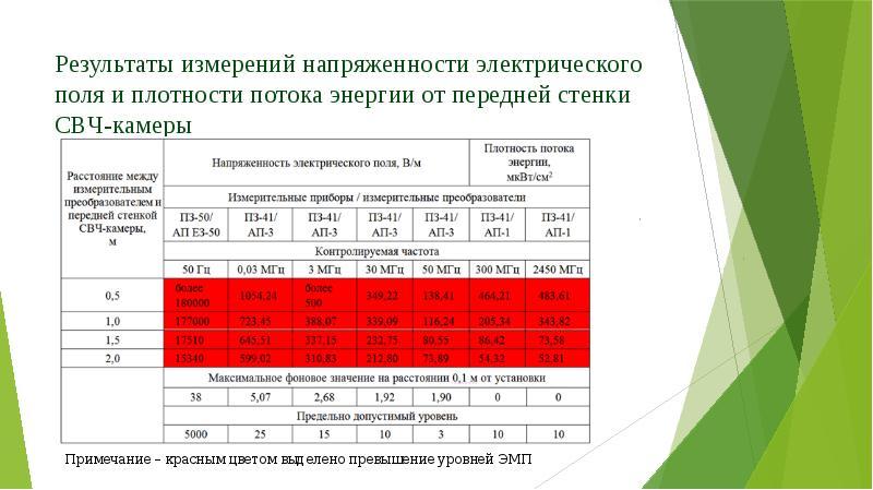 Результаты измерений напряженности электрического поля и плотности потока энергии от передней стенки