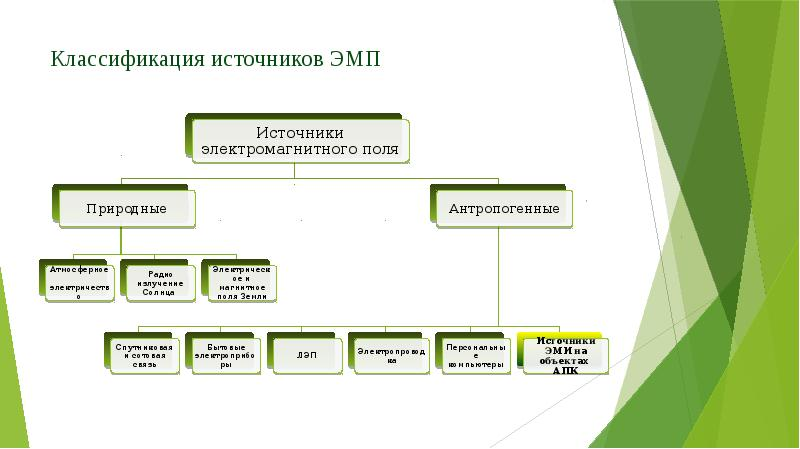 Классификация источников ЭМП