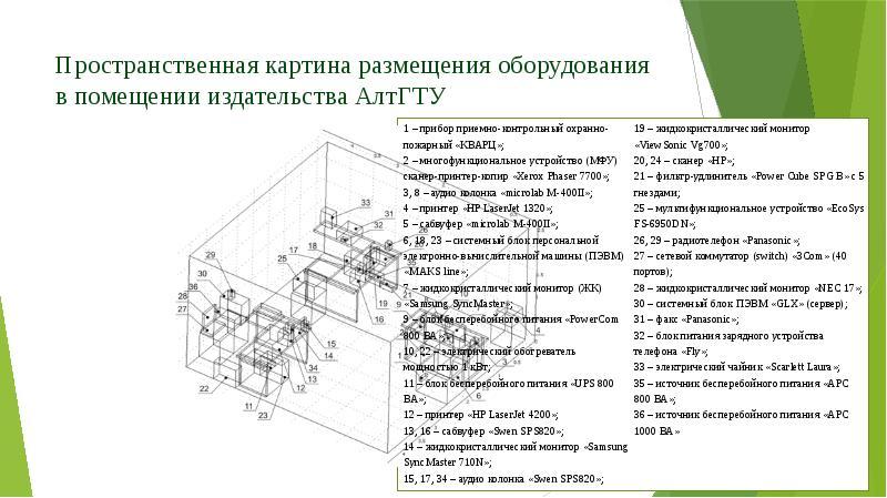 Пространственная картина размещения оборудования в помещении издательства АлтГТУ