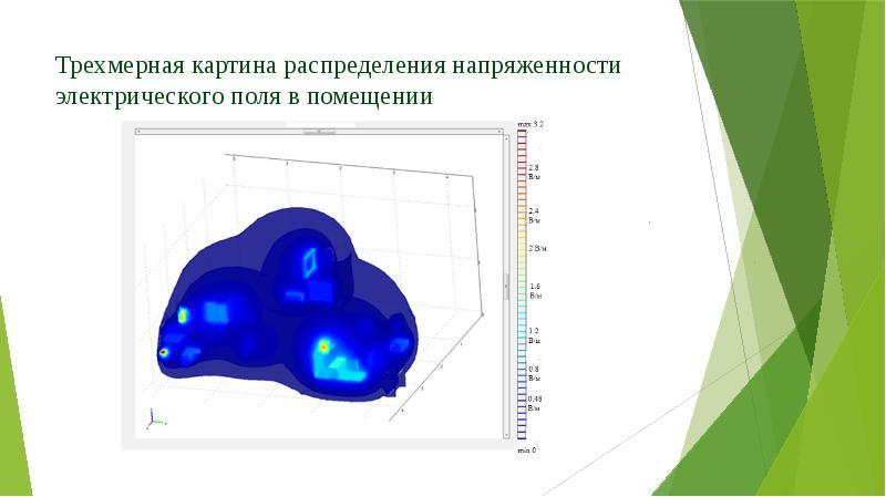 Трехмерная картина распределения напряженности электрического поля в помещении