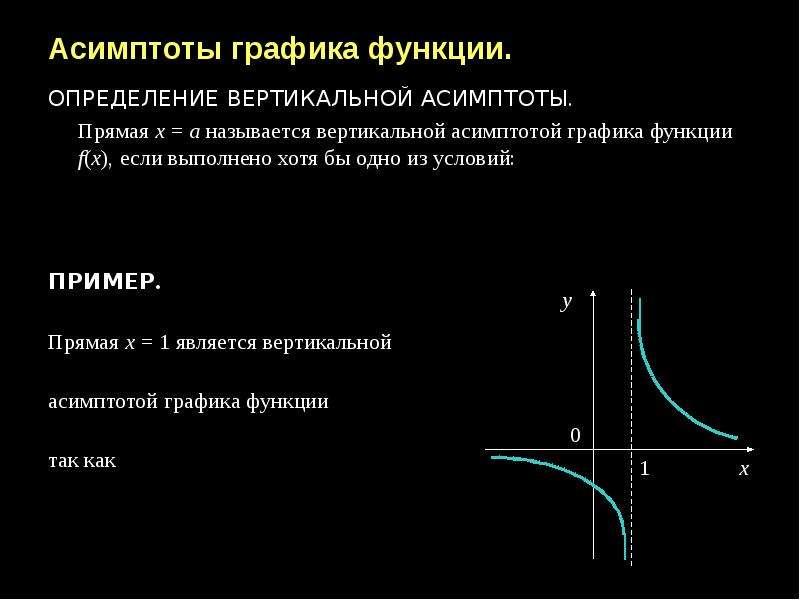 Асимптоты графика функции. ОПРЕДЕЛЕНИЕ ВЕРТИКАЛЬНОЙ АСИМПТОТЫ. Прямая х = а называется вертикальной