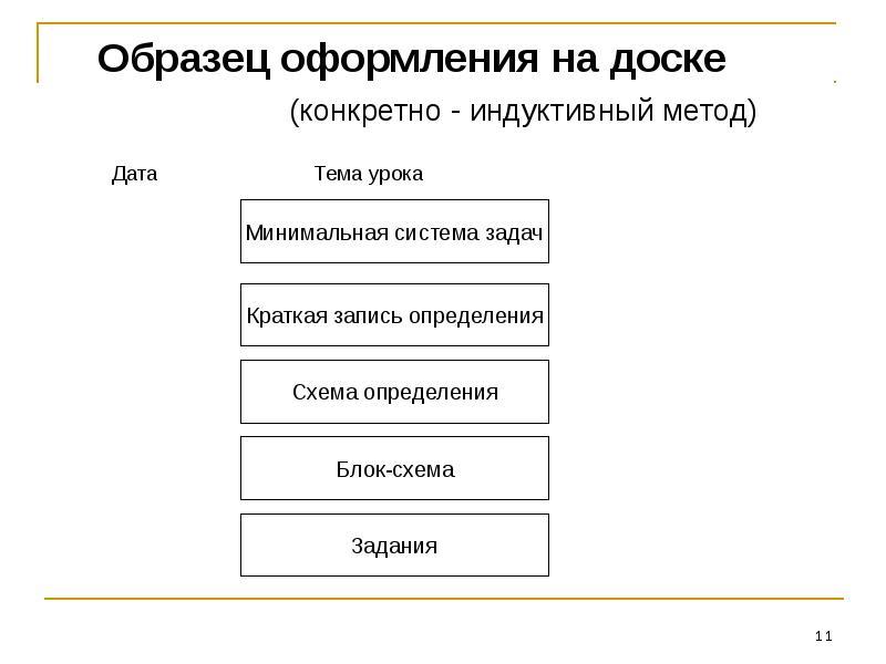 Образец оформления на доске (конкретно - индуктивный метод) Дата Тема урока