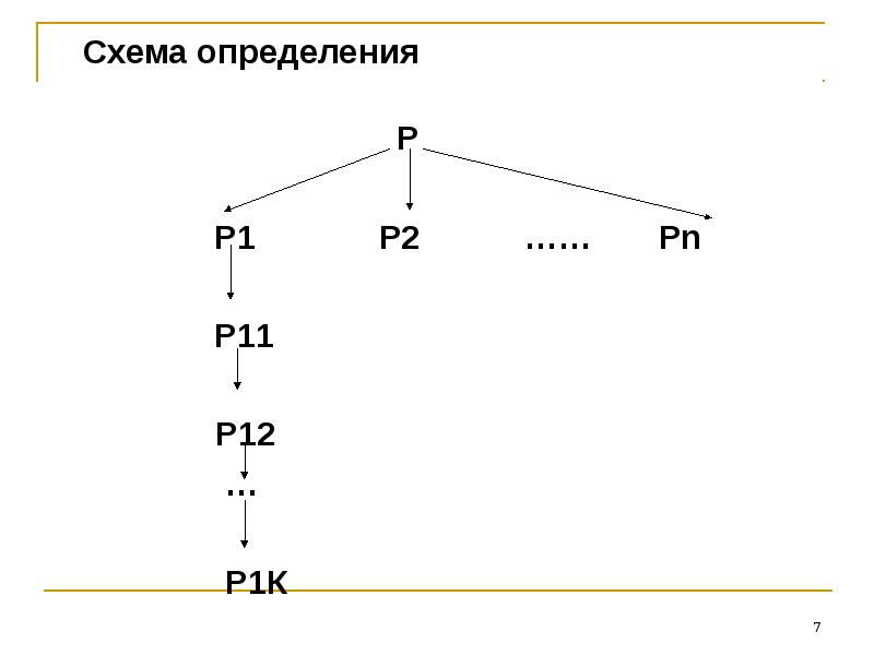 Схема определения Схема определения P P1 P2 …… Pn P11 P12 … Р1К