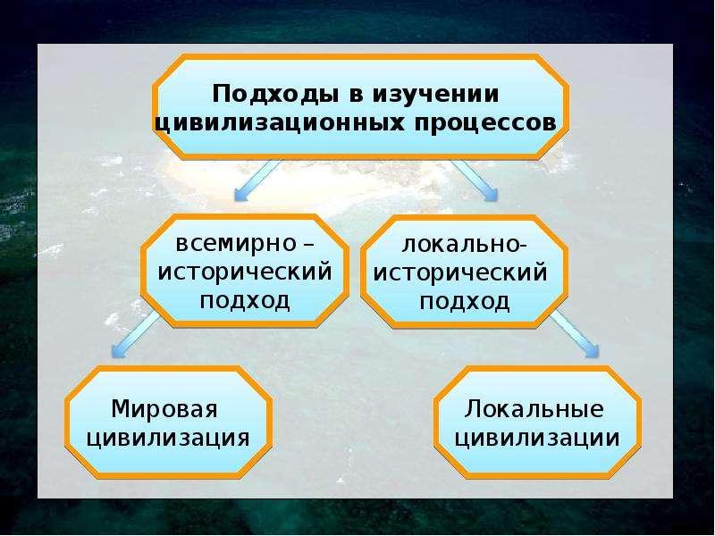 Цивилизация как предмет гуманитарного знания, слайд 21