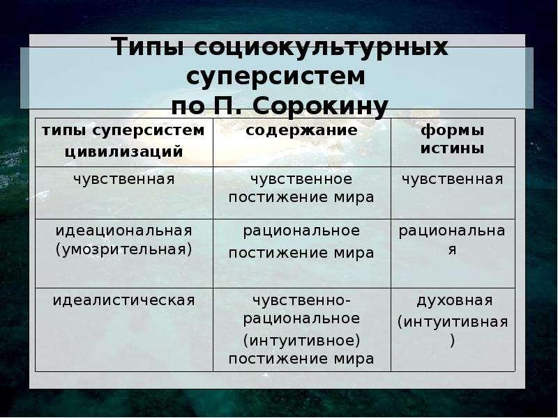 Типы социокультурных суперсистем по П. Сорокину