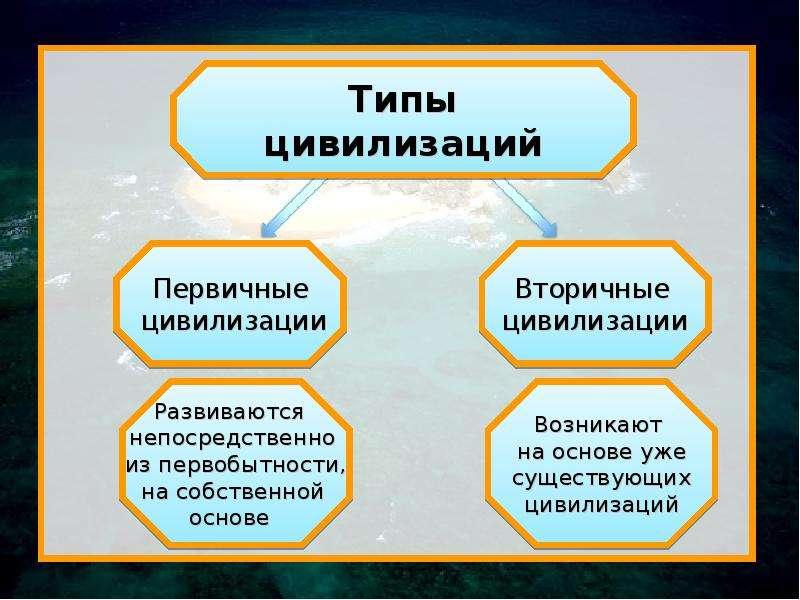 Цивилизация как предмет гуманитарного знания, слайд 43