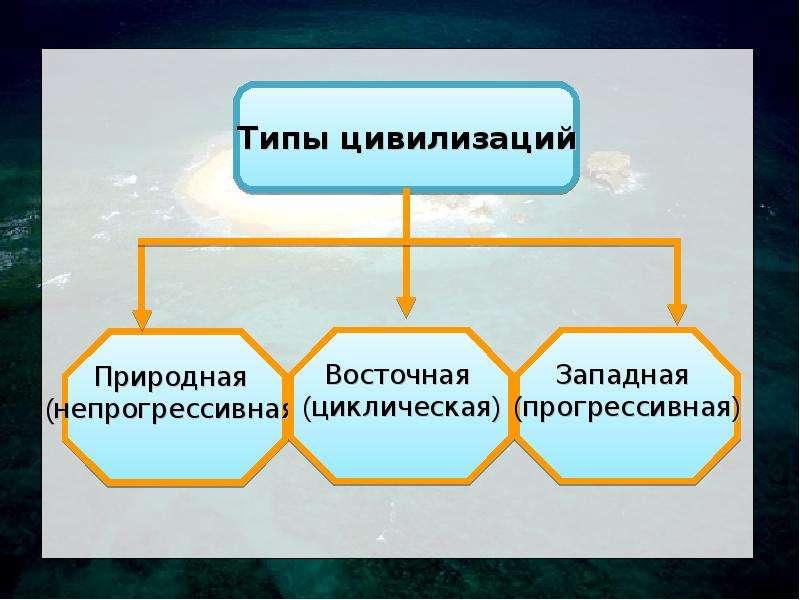 Цивилизация как предмет гуманитарного знания, слайд 44