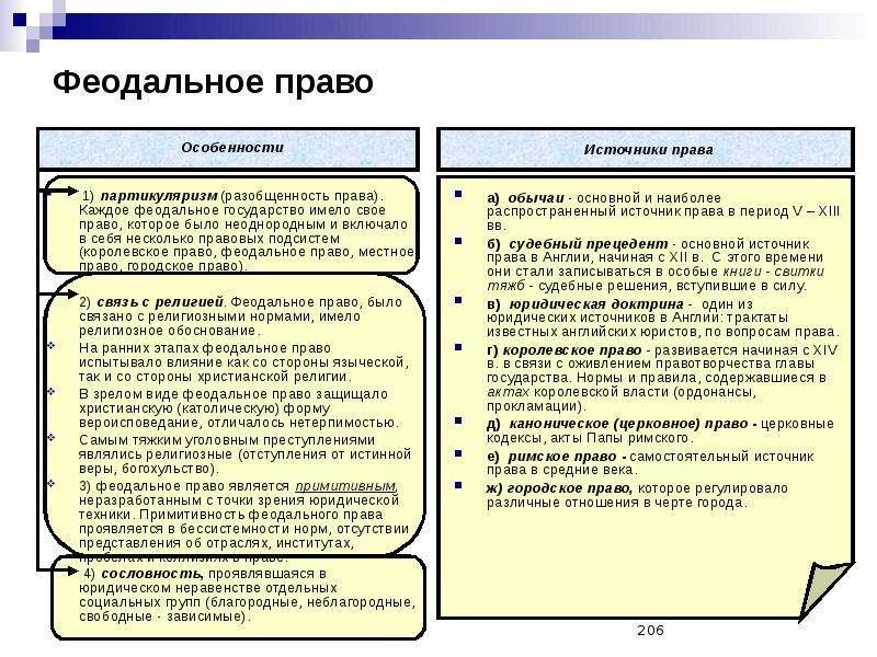 Основные Источники Феодального Права Шпаргалка