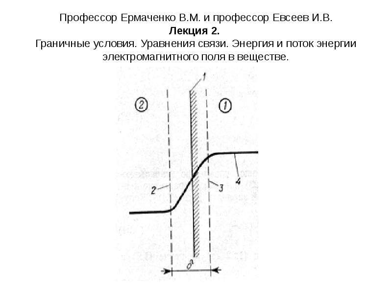 Презентация Граничные условия. Уравнения связи. Энергия и поток энергии электромагнитного поля в веществе.