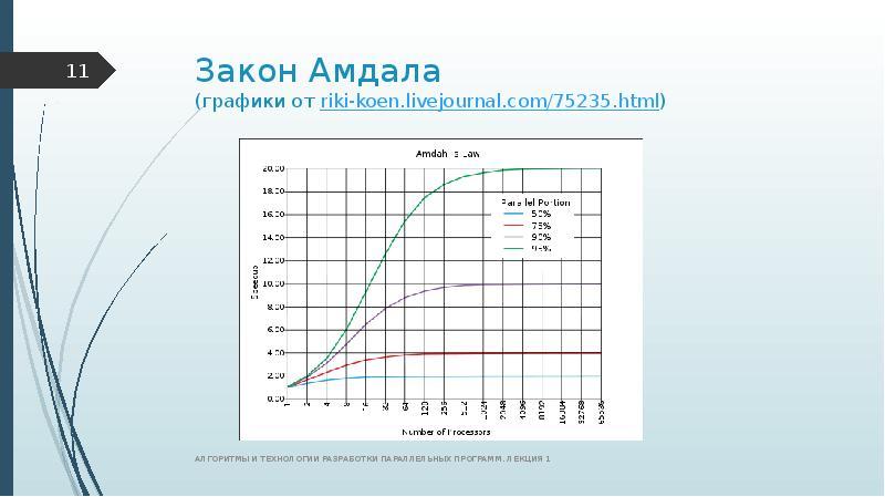 Закон Амдала (графики от riki-koen. livejournal. com/75235. html)