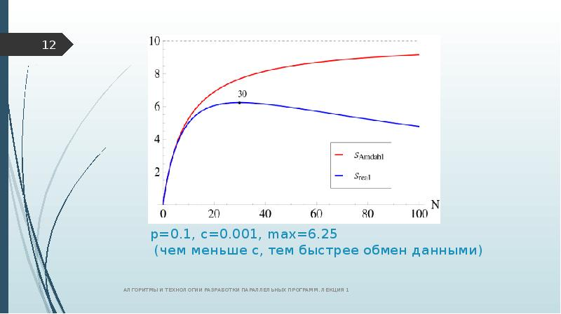 р=0. 1, с=0. 001, max=6. 25 (чем меньше с, тем быстрее обмен данными)