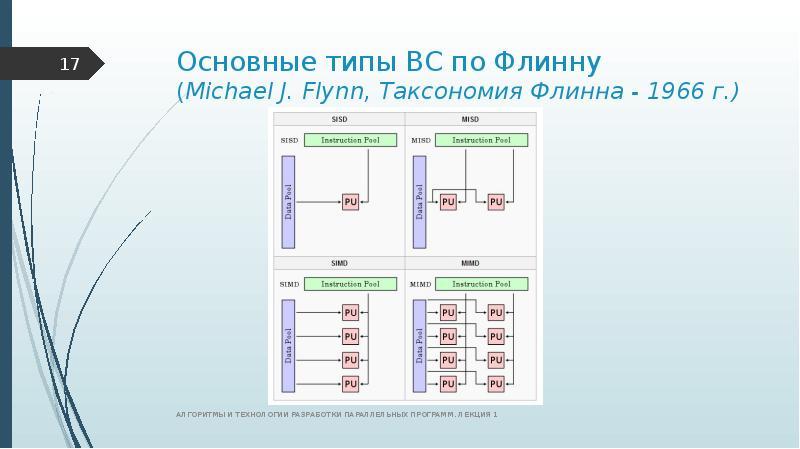 Основные типы ВС по Флинну (Michael J. Flynn, Таксономия Флинна - 1966 г. )