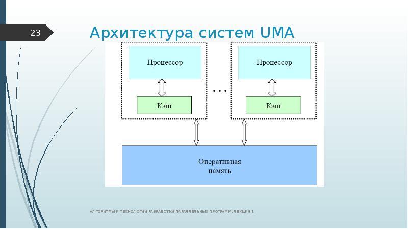Архитектура систем UMA