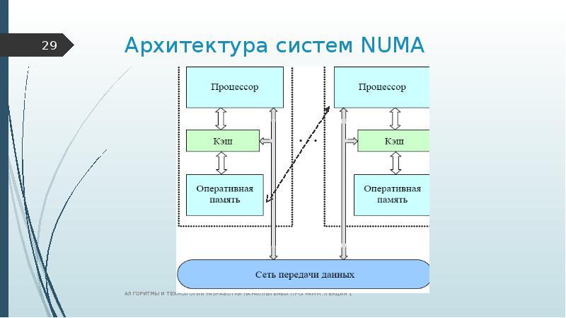 Архитектура систем NUMA
