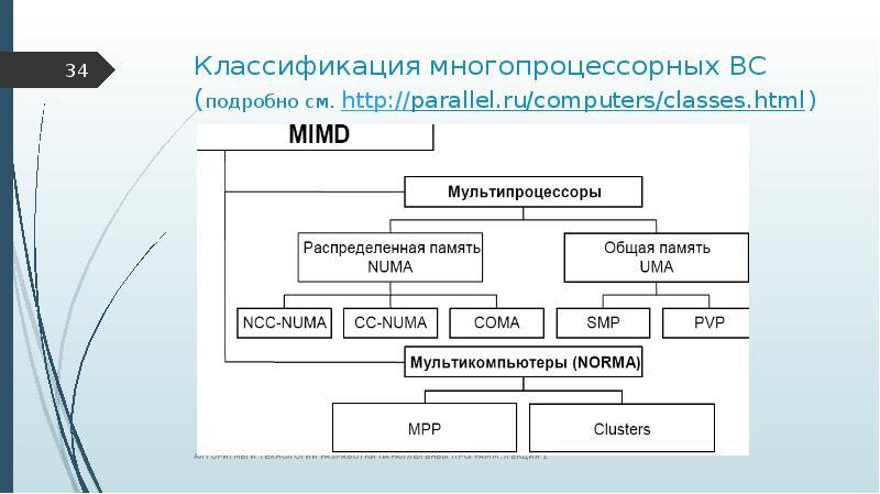 Классификация многопроцессорных ВС (подробно см.