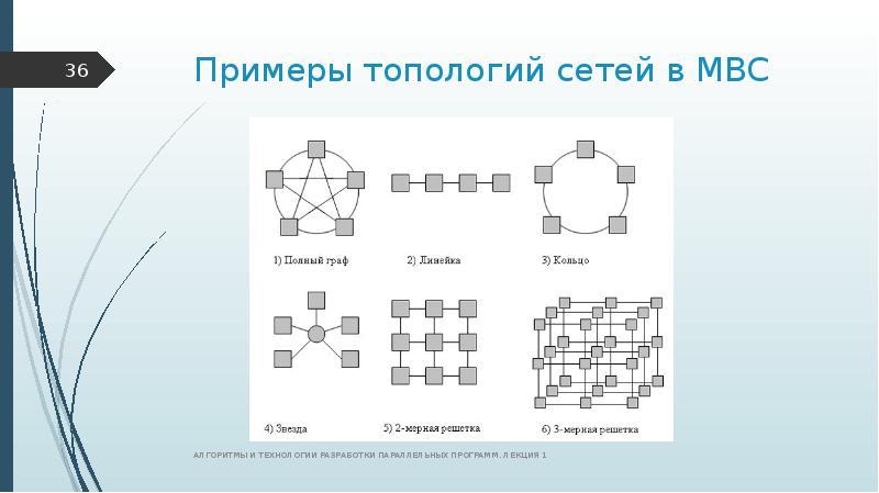 Примеры топологий сетей в МВС