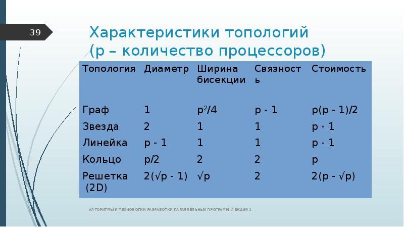 Характеристики топологий (р – количество процессоров)