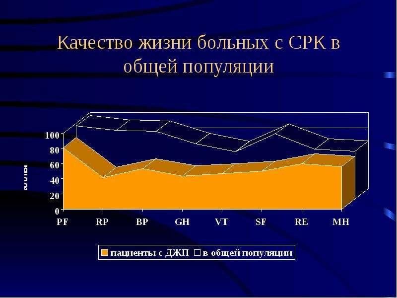 Качество жизни больных с СРК в общей популяции