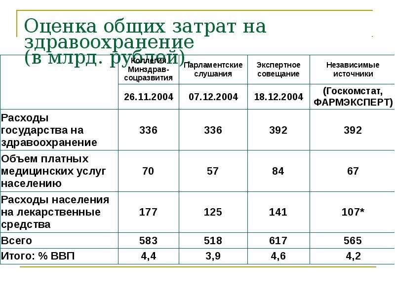Оценка общих затрат на здравоохранение (в млрд. рублей).