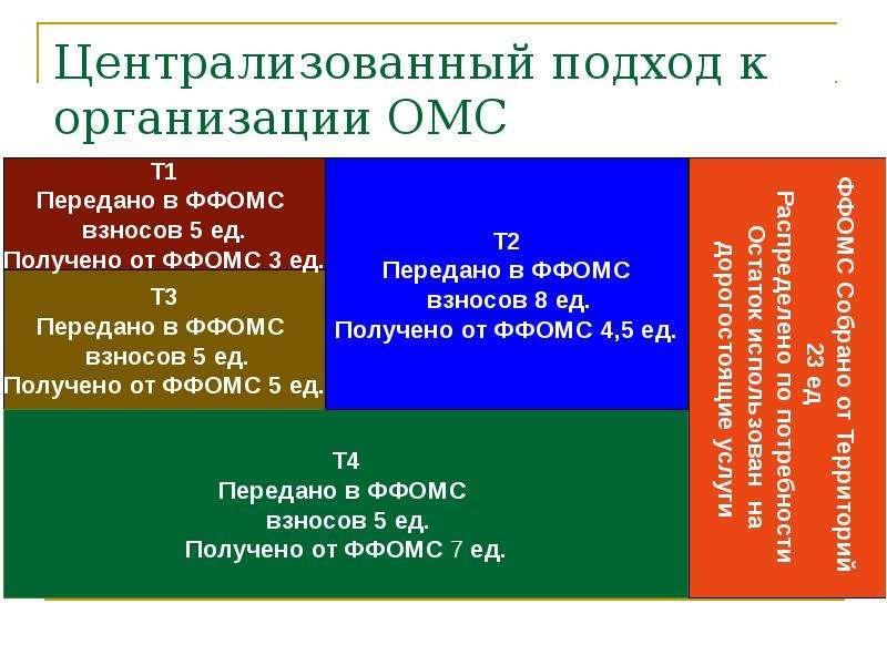 Централизованный подход к организации ОМС