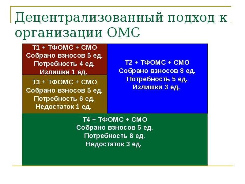 Децентрализованный подход к организации ОМС