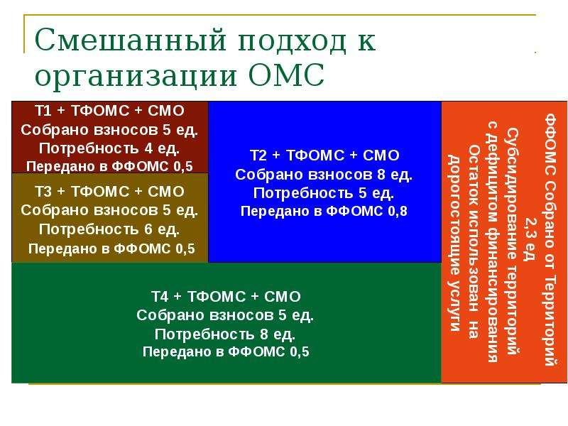 Смешанный подход к организации ОМС