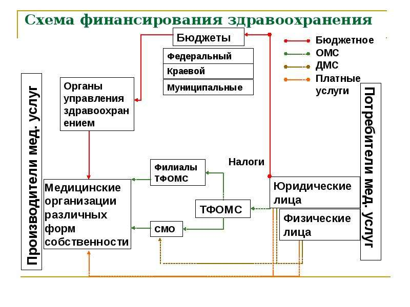 Схема финансирования здравоохранения
