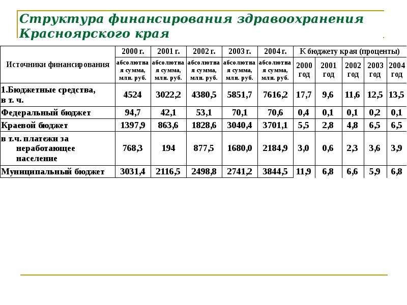 Структура финансирования здравоохранения Красноярского края