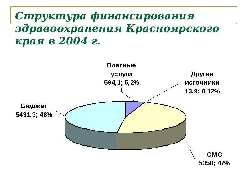 Структура финансирования здравоохранения Красноярского края в 2004 г.