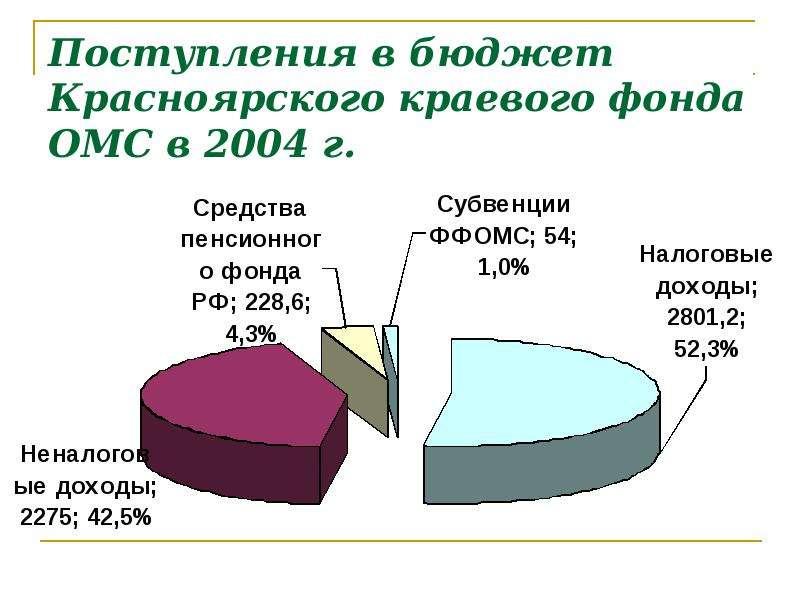 Поступления в бюджет Красноярского краевого фонда ОМС в 2004 г.