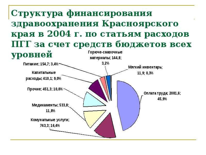 Структура финансирования здравоохранения Красноярского края в 2004 г. по статьям расходов ПГГ за сче
