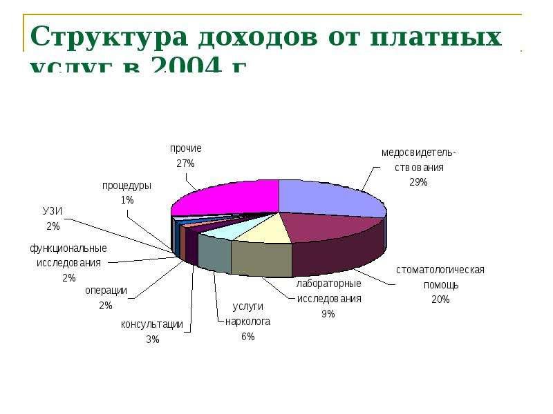 Структура доходов от платных услуг в 2004 г