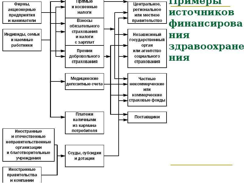 Примеры источников финансирования здравоохранения