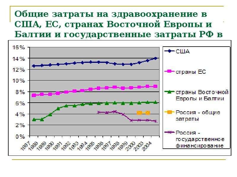 Общие затраты на здравоохранение в США, ЕС, странах Восточной Европы и Балтии и государственные затр