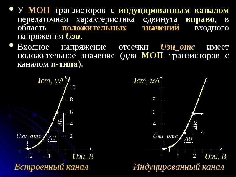 У МОП транзисторов с индуцированным каналом передаточная характеристика сдвинута вправо, в область п