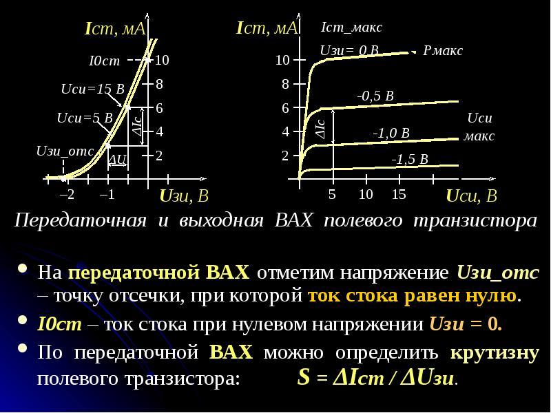 На передаточной ВАХ отметим напряжение Uзи_отс – точку отсечки, при которой ток стока равен нулю. На