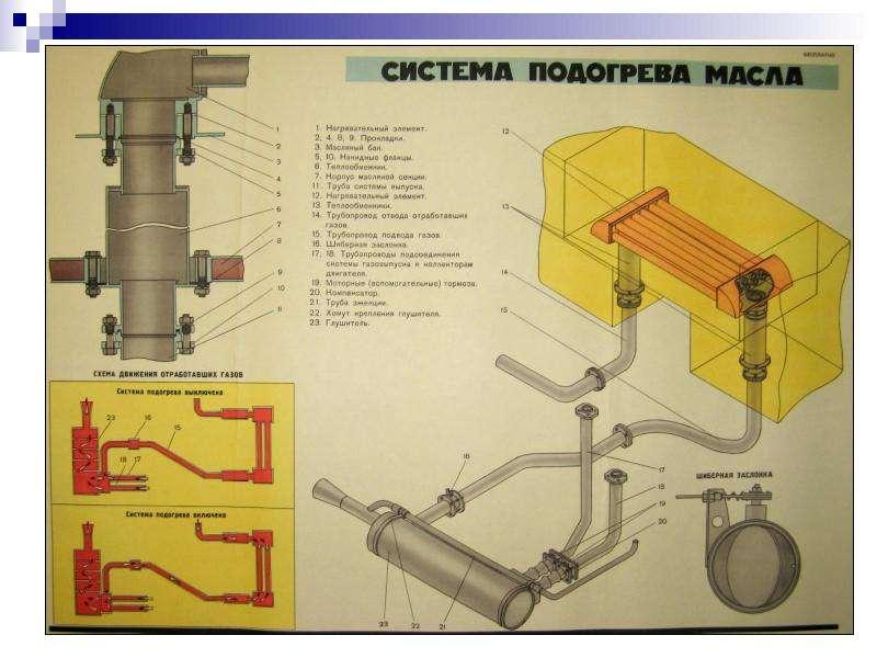 Технические средства заправки и транспортирования горючего и масел, слайд 11