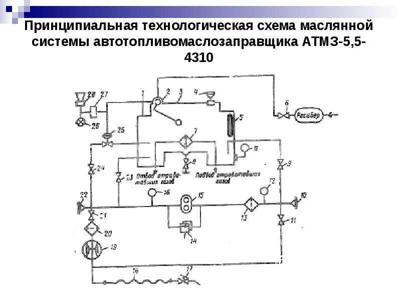 Принципиальная технологическая схема маслянной системы автотопливомаслозаправщика АТМЗ-5,5-4310
