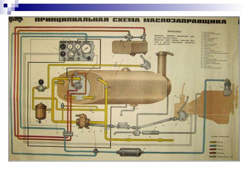 Технические средства заправки и транспортирования горючего и масел, слайд 15