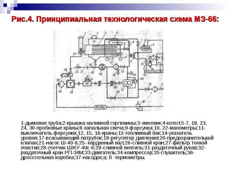 Рис. 4. Принципиальная технологическая схема МЗ-66: 1-дымовая труба;2-крышка наливной горловины;3-зм